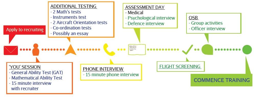 ADF Pilot entry recruitment process