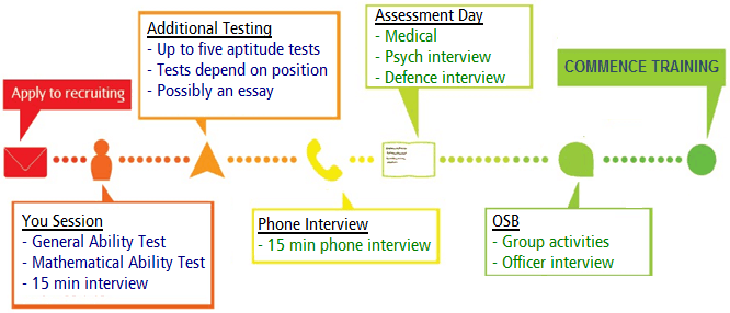 officer-selection-process